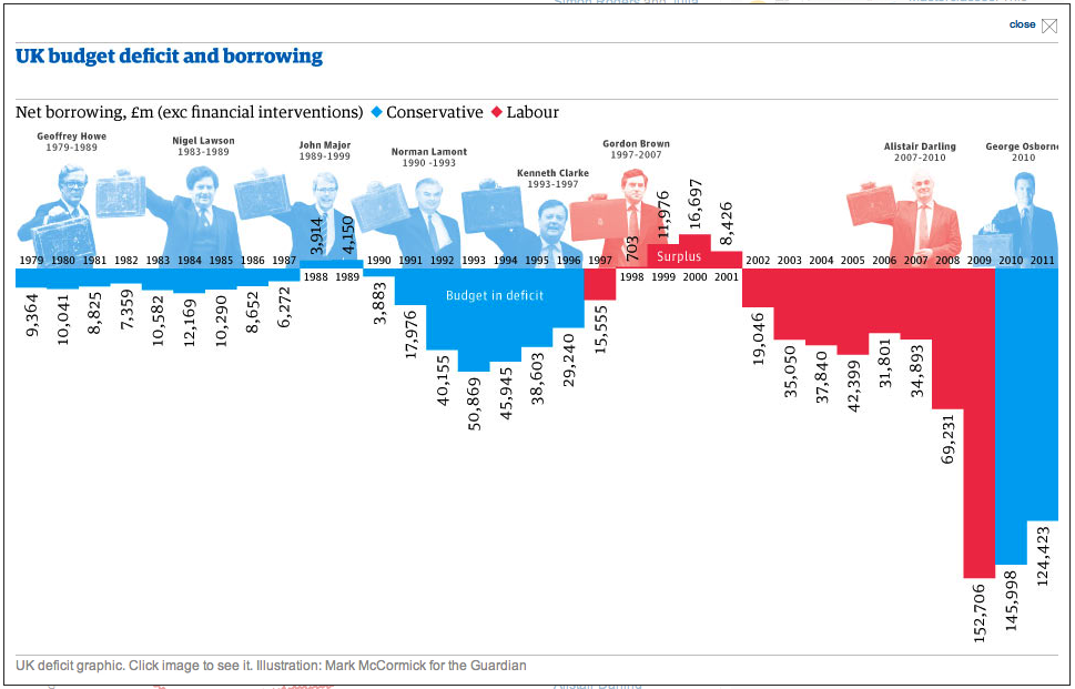 Deficit  national debt and government borrowing   how has it changed since 1946    News   guardian.co.uk