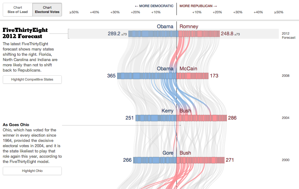 Over the Decades  How States Have Shifted   Interactive Feature   NYTimes.com